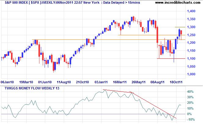 S&P 500 Index Weekly