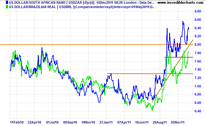 South African Rand and Brazilian Real