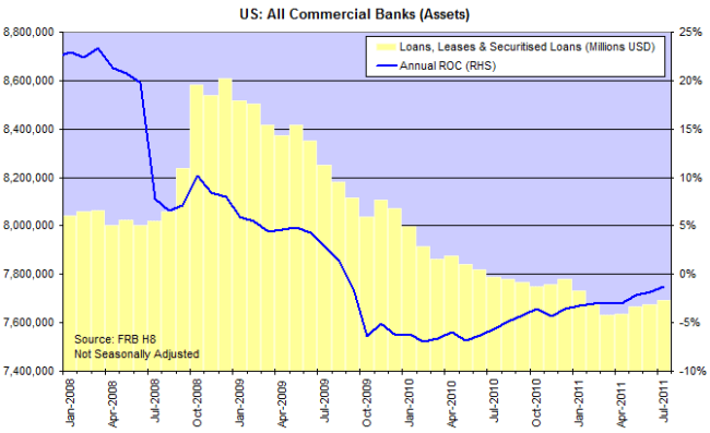 US Bank Loans Leases and Securitised Loans
