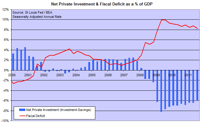 Net Domestic Private Investment and Fiscal Deficit