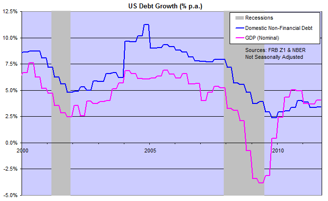 Domestic (Non-Financial) Debt Growth Compared To GDP