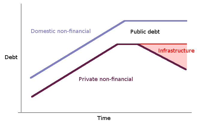 Public Debt and Infrastructure Investment