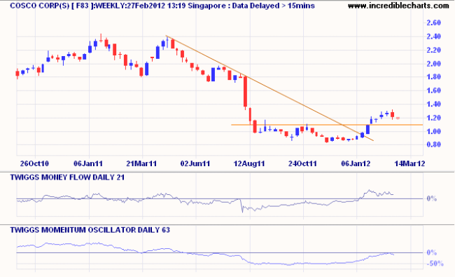 Singapore Exchange (S68)