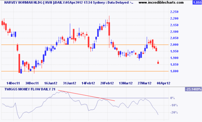 Harvey Norman Daily Chart