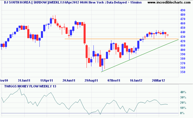 Dow Jones South Korea Index