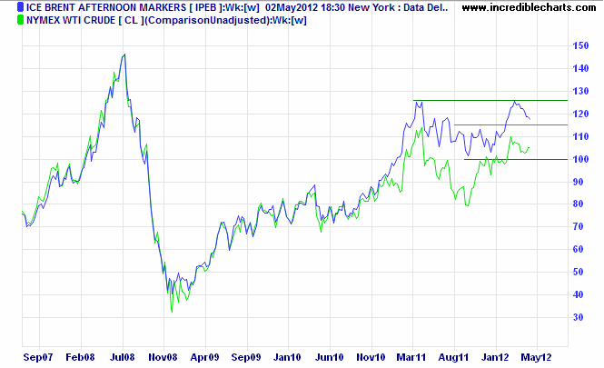 ICE Brent Afternoon Markers v. Nymex WTI Light Crude Weekly Chart