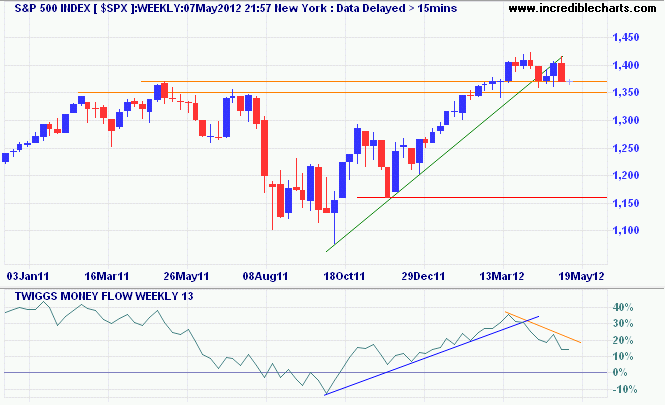 S&P 500 Index Weekly Chart