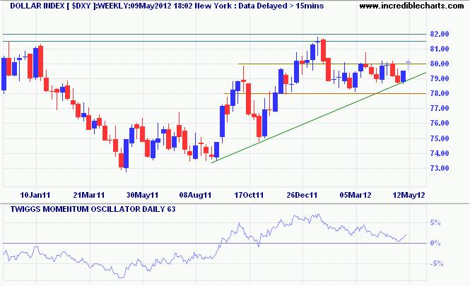 US Dollar Index Weekly Chart