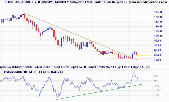 USD/Japanese Yen