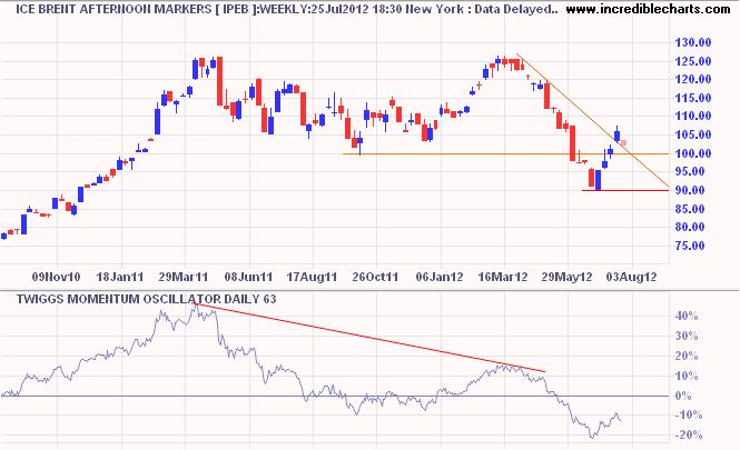 Brent Crude and Nymex WTI Light Crude