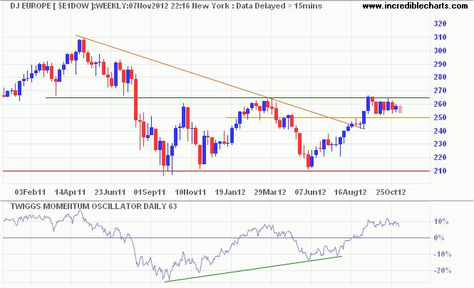 Dow Jones Europe Index