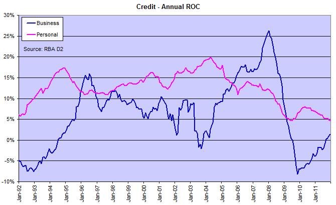 Australian Credit Growth