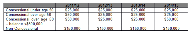 SMSF Contributions