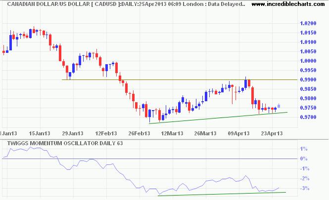 Canadian Dollar/USD