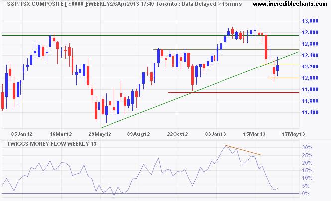 TSX Composite Index