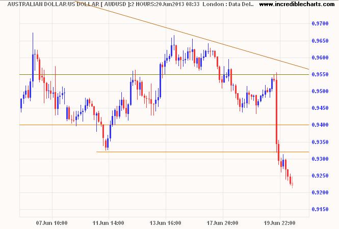 Aussie Dollar/USD