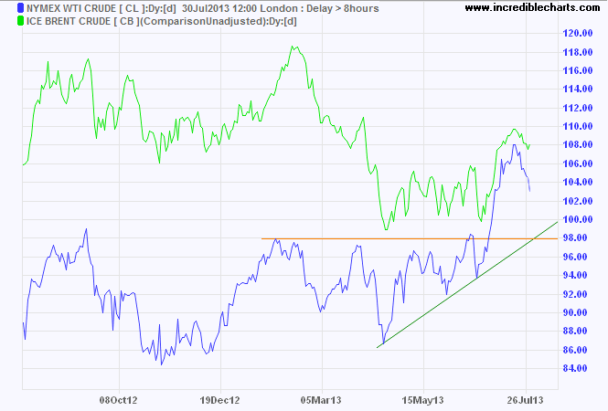 Brent Crude and Nymex Crude