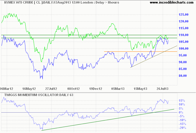 Brent Crude and Nymex Crude