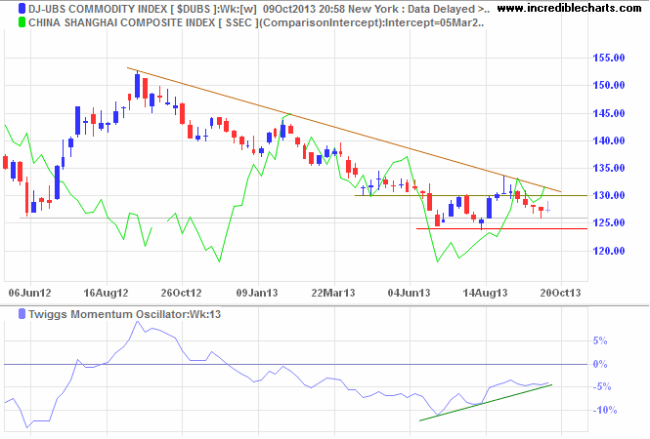 Dow Jones UBS Commodities Index