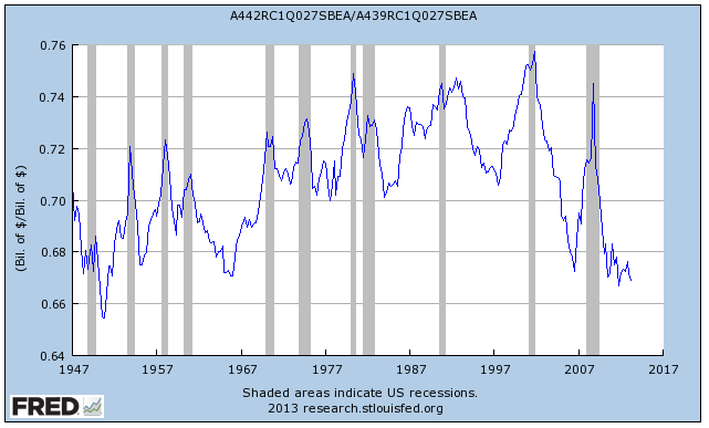 Corporate Profits as percentage of GDP