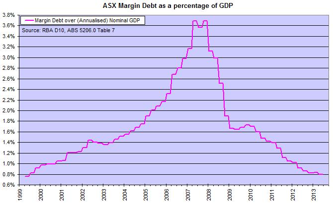 ASX Margin Debt to GDP
