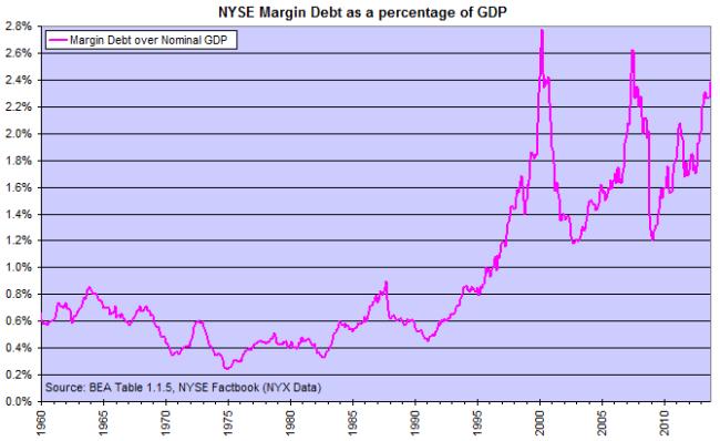 NYSE Margin Debt as percentage of GDP