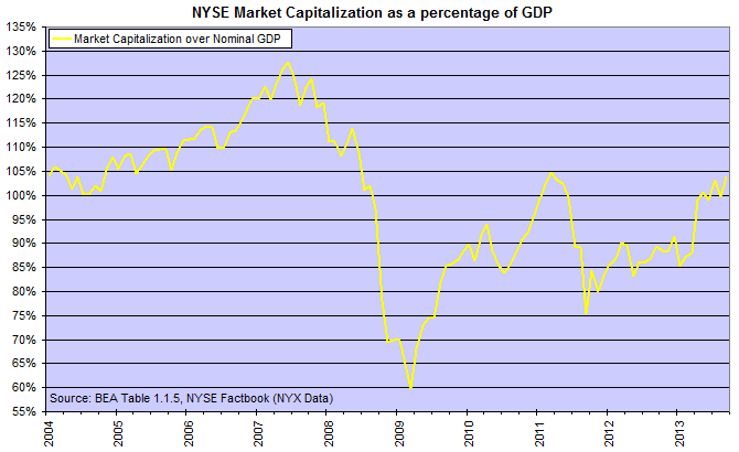NYSE Market Cap as percentage of GDP