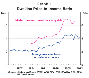 Australian house price-to-income ratio