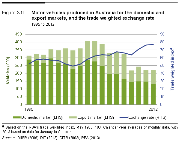 Australian motor vehicle production compared to the trade weighted exchange rate