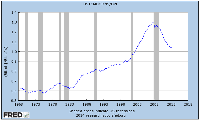 Household Debt over Disposable Personal Income