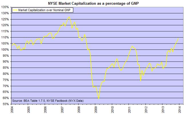 NYSE Market Cap/Nominal GNP