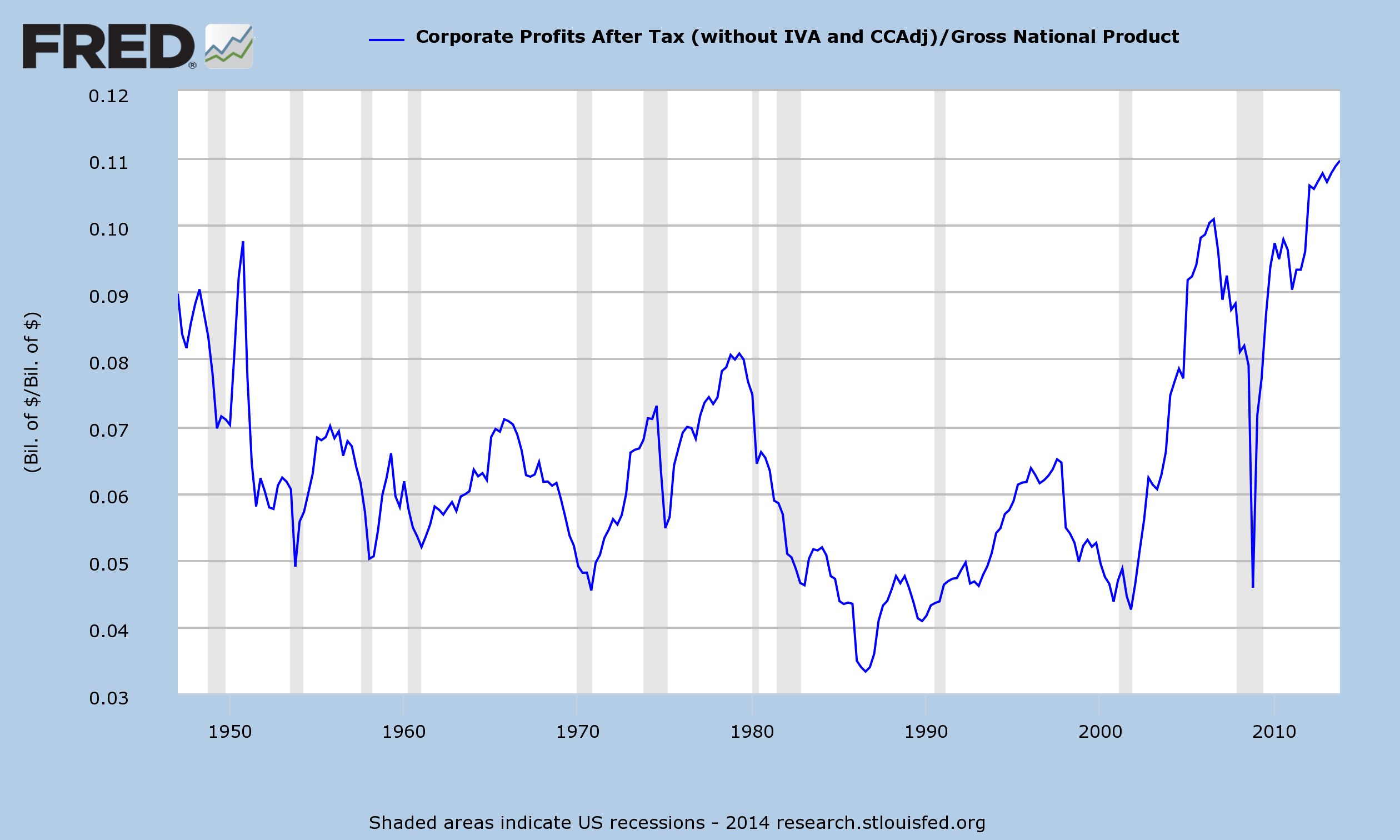 Corporate Profits/GNP