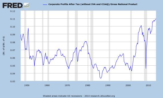 Corporate Profits/GNP