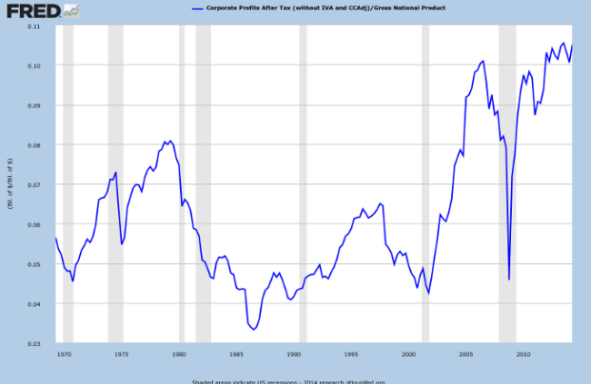 US Corporate Profits to GNP