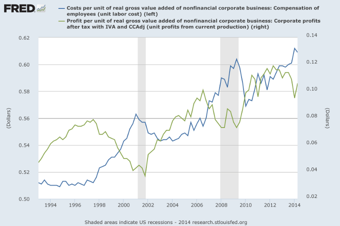 Employee Compensation and Profits as Percentage of Gross Value Added