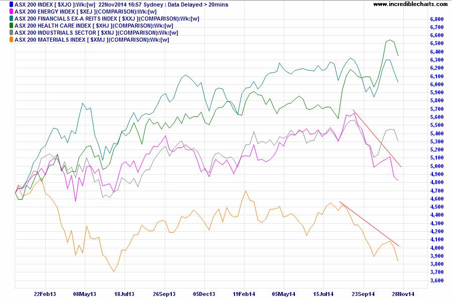 ASX 200 sectors