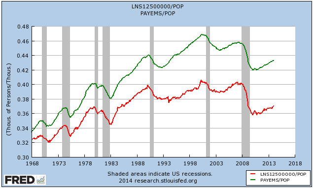 US Full-time and Total Employment as Percentage of Population