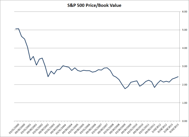 S&P 500 Price to Book Value