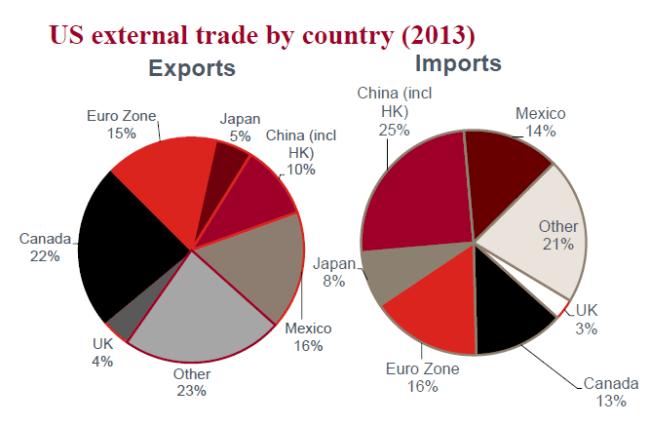 US External Trade