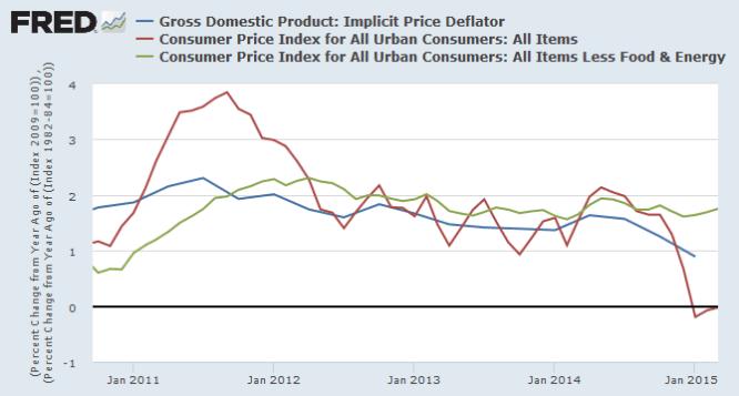 GDP Price Deflator compared to Core CPI