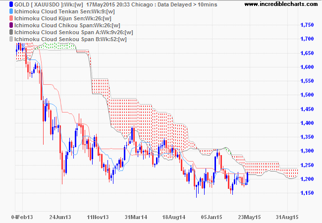 Gold: Ichimoku Cloud