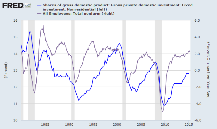 Employment Growth and Private Nonresidential Fixed Investment