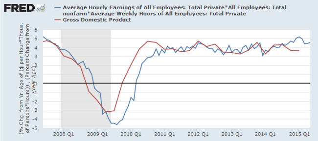 Weekly Earnings Growth