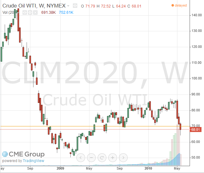 June 2020 Light Crude