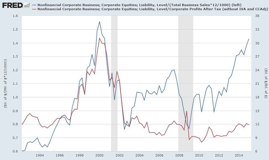 US stock market capitalization to Business Sales and Corporate Profits