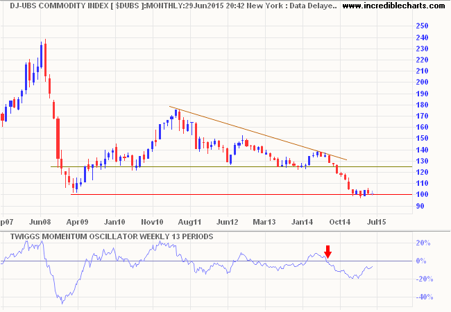 Dow Jones UBS Commodity Index
