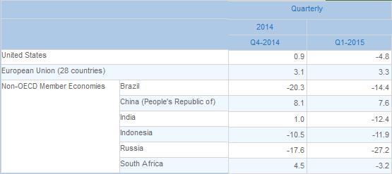 OECD Exports