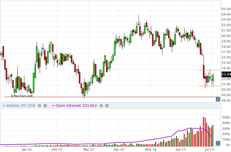 Nymex WTI Light Crude August 2015 Futures