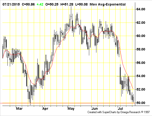 Nymex Light Crude September 2015 Futures CLU15