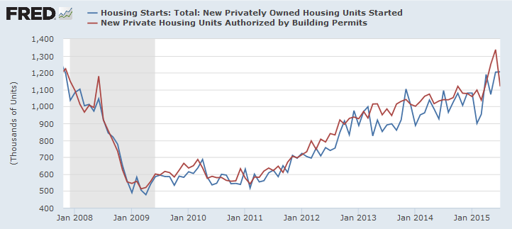 Housing Starts and Building Permits